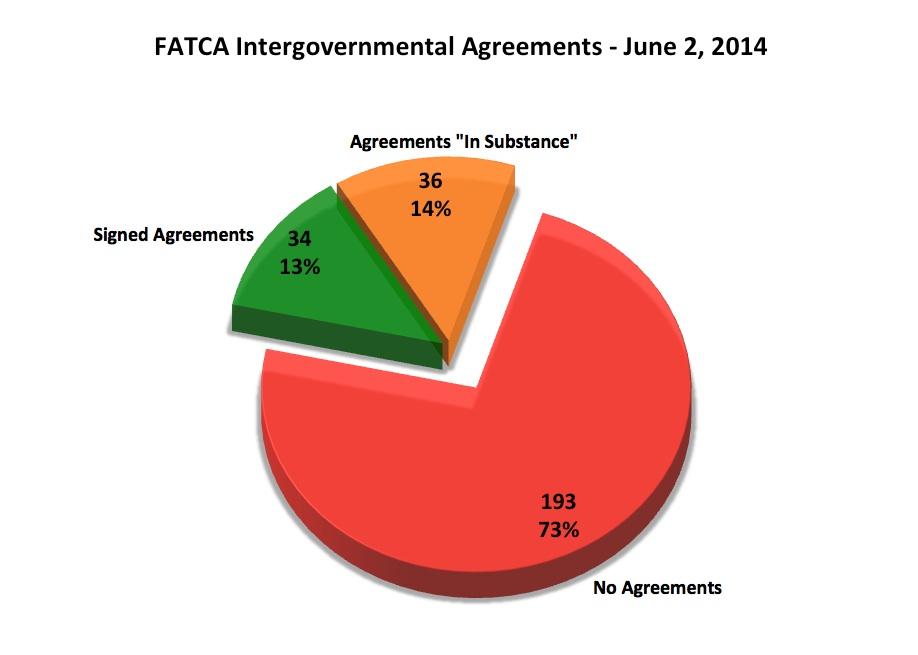 FATCA IGA Agreements June 2 2014 v2
