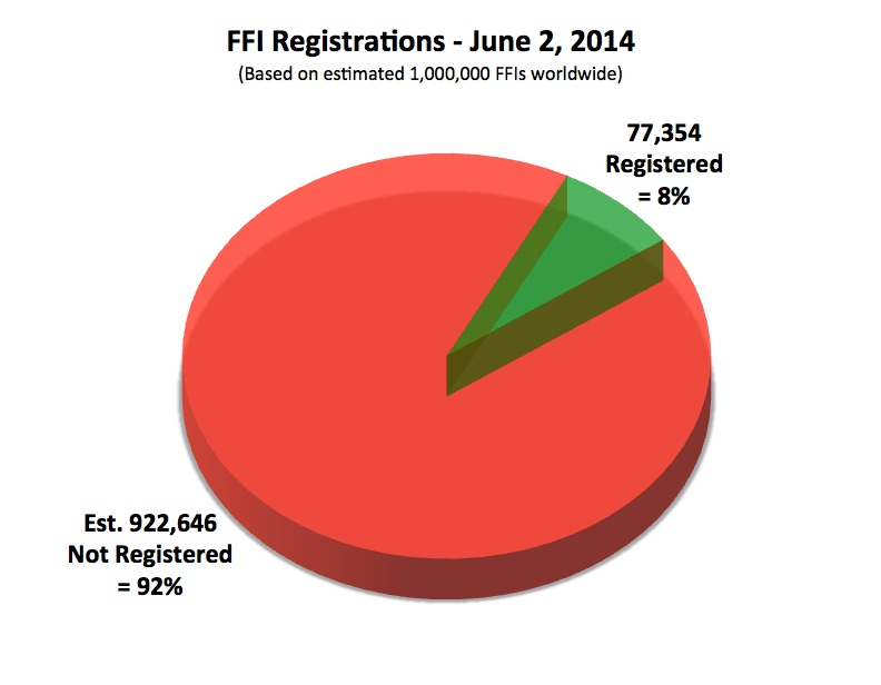 FFI Registrations June 2 2014