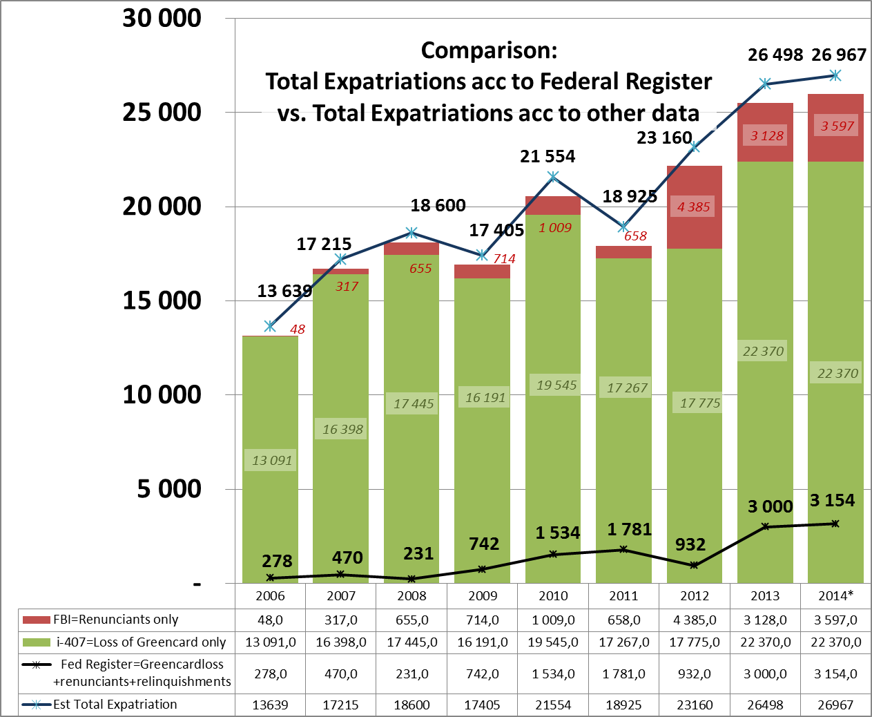 graph of expatriations
