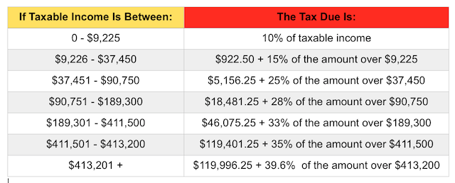 U.S. tax rates for single filers