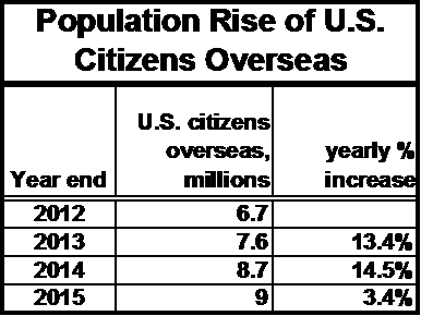 Population rise of U.S. citizens overseas