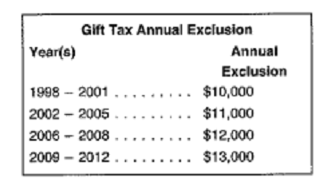 annual gift tax exclusion 1998-2012