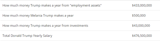 trump annual  income