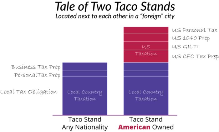 Two taco stands
